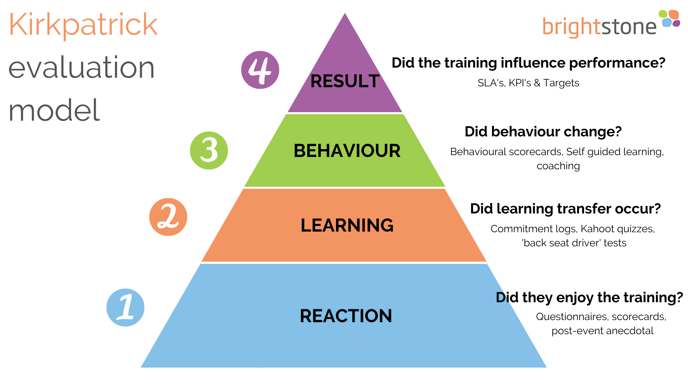 Kirkpatricks Model of evaluation and assessment in learning